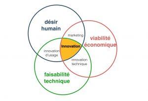Design thinking trilogie - méthode de l'innovation